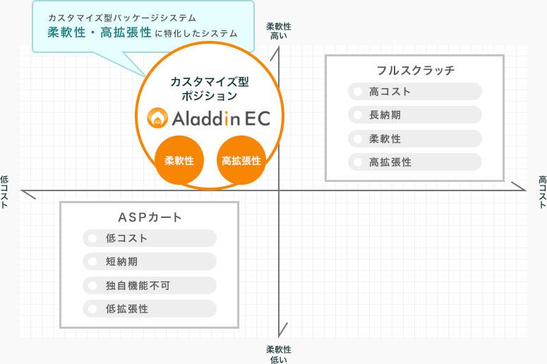 Aladdin EC 柔軟性 高拡張性