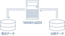 VAN・EDI連携