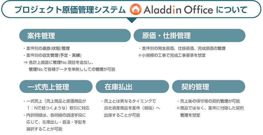 工事業様向けプロジェクトクト原価管理システム